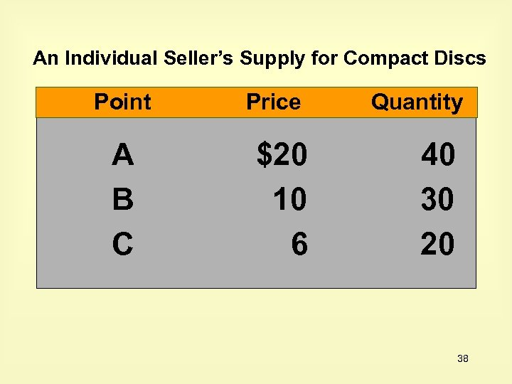 An Individual Seller's Supply for Compact Discs Point A B C Price $20 10