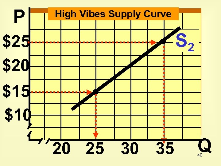 P High Vibes Supply Curve S 2 $25 $20 $15 $10 20 25 30