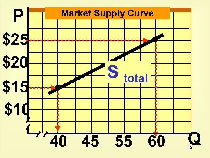 P $25 $20 $15 $10 Market Supply Curve S total 40 45 55 60