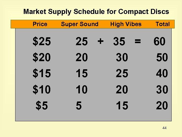 Market Supply Schedule for Compact Discs Price $25 $20 $15 $10 $5 Super Sound