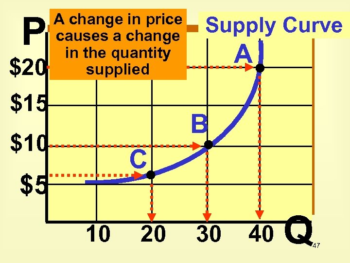 P $20 A change in price causes a change in the quantity supplied $15