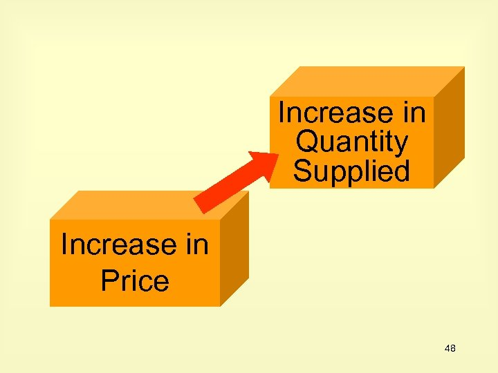Increase in Quantity Supplied Increase in Price 48