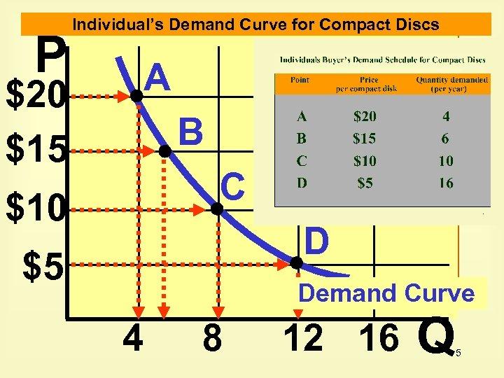 P $20 $15 Individual's Demand Curve for Compact Discs A B C $10 D