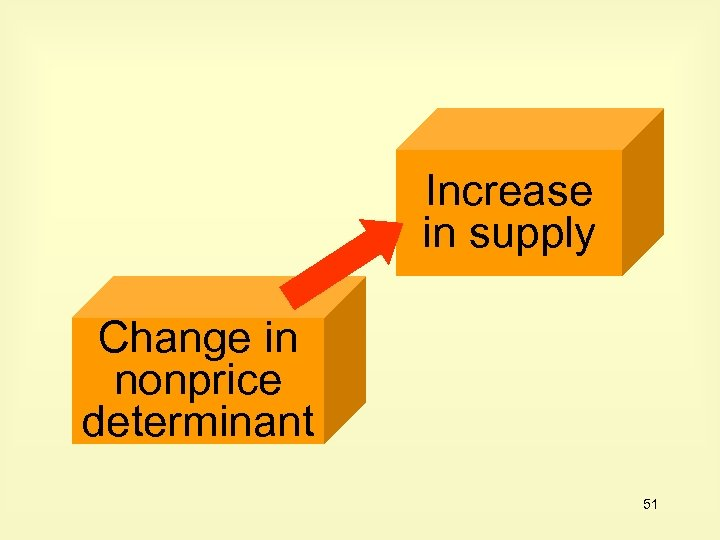 Increase in supply Change in nonprice determinant 51
