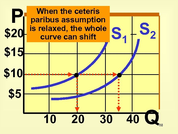P $20 When the ceteris paribus assumption is relaxed, the whole curve can shift