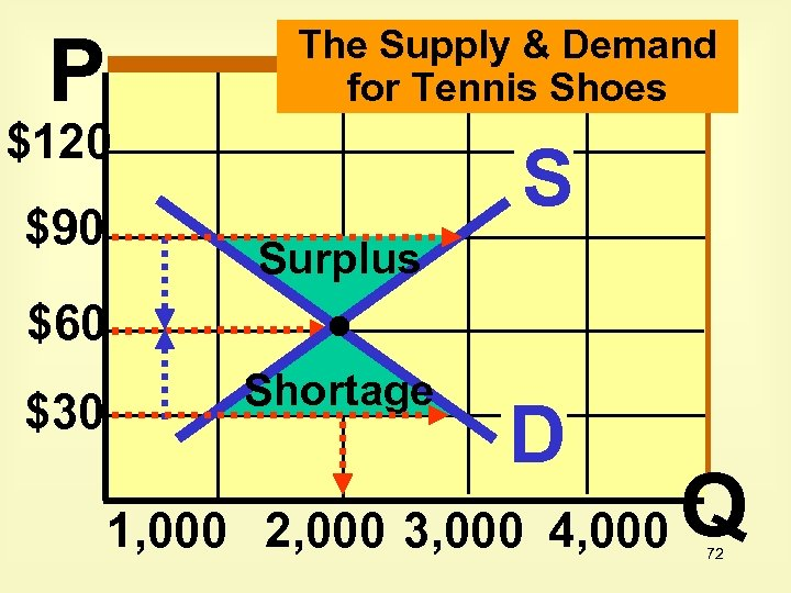 P The Supply & Demand for Tennis Shoes $120 $90 S Surplus $60 $30