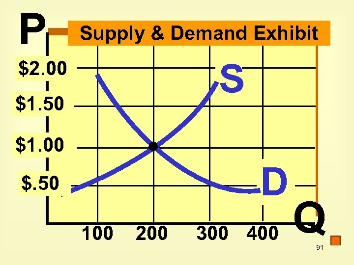 P Supply & Demand Exhibit S $2. 00 $1. 50 $1. 00 D $.