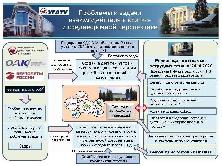 Проблемы и задачи взаимодействия в краткои среднесрочной перспективе Предприятия ОДК, ОАК, «Вертолеты России» ,