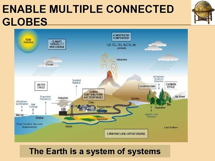 ENABLE MULTIPLE CONNECTED GLOBES The Earth is a system of systems