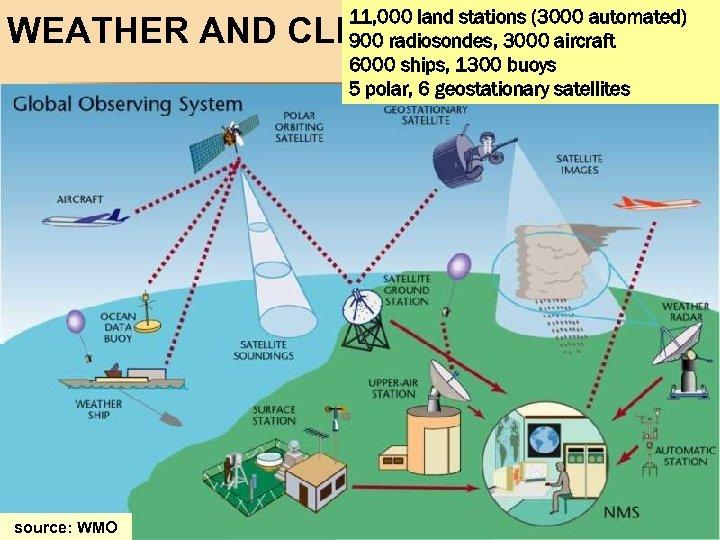 11, 000 land stations (3000 automated) 900 radiosondes, 3000 aircraft 6000 ships, 1300 buoys