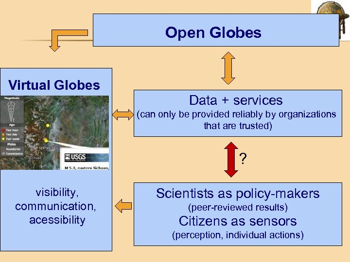 Open Globes Virtual Globes Data + services (can only be provided reliably by organizations