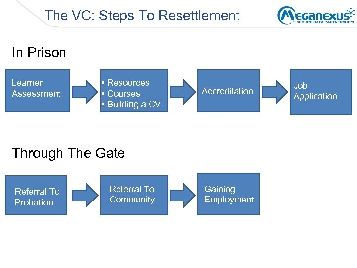 The VC: Steps To Resettlement In Prison Learner Assessment • Resources • Courses •