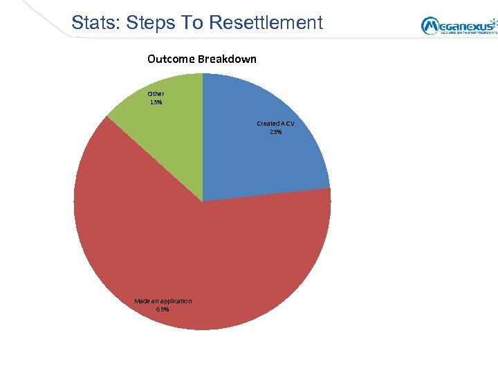 Stats: Steps To Resettlement Outcome Breakdown Other 13% Created A CV 23% Made an