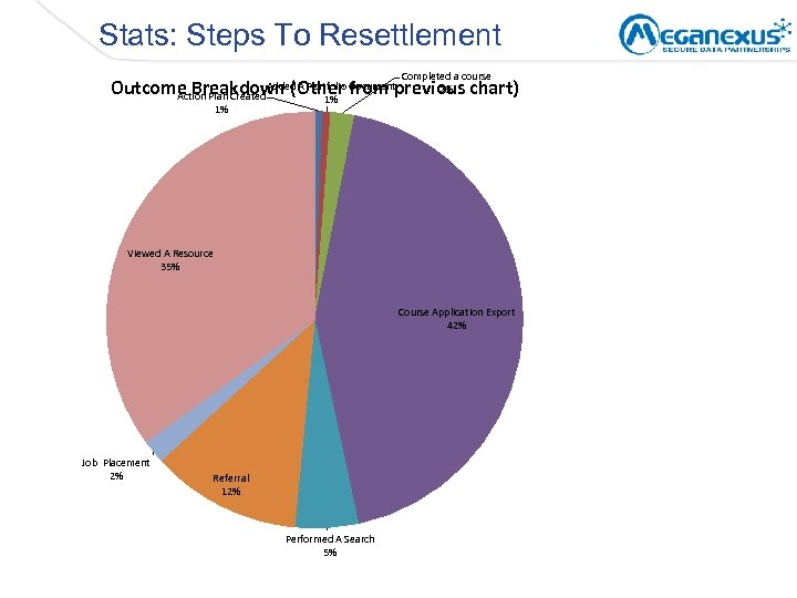 Stats: Steps To Resettlement Completed a course 2% Outcome Breakdown (Other from previous chart)