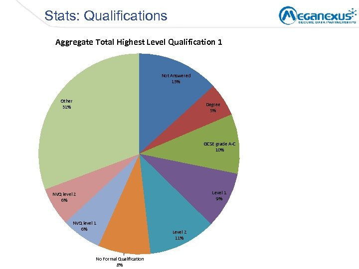 Stats: Qualifications Aggregate Total Highest Level Qualification 1 Not Answered 13% Other 31% Degree