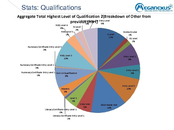 Stats: Qualifications Aggregate Total Highest Level of Qualification 2(Breakdown of Other from Postgraduate previous