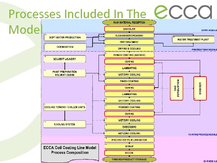 Processes Included In The Model