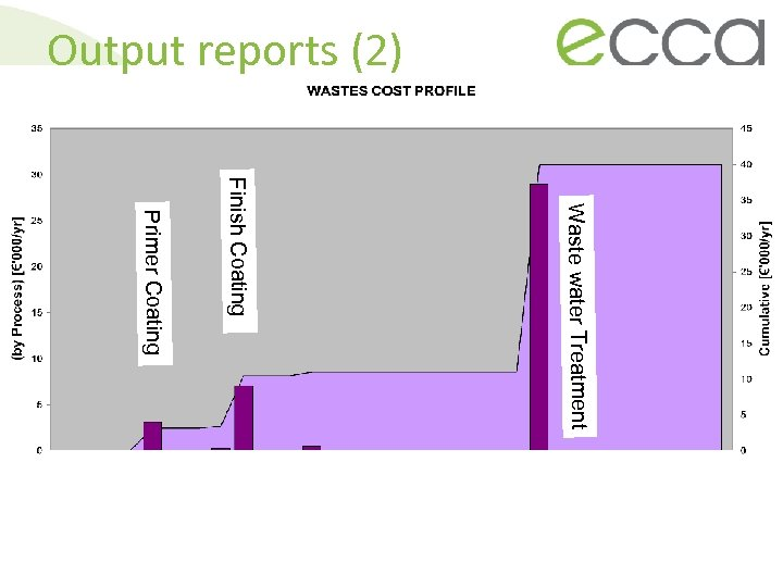 Output reports (2) Waste water Treatment Finish Coating Primer Coating