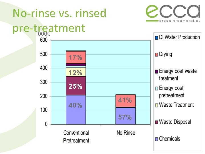 No-rinse vs. rinsed pre-treatment ' 000€ 17% 12% 25% 40% 41% 57%
