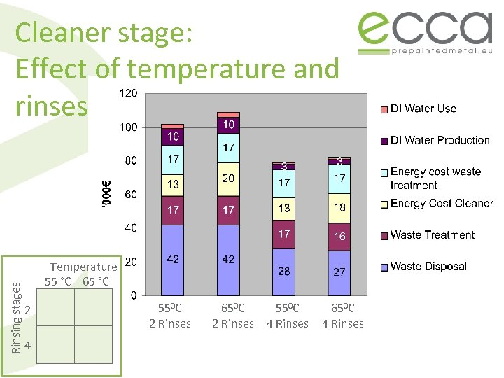 Rinsing stages Cleaner stage: Effect of temperature and rinses Temperature 55 °C 65 °C