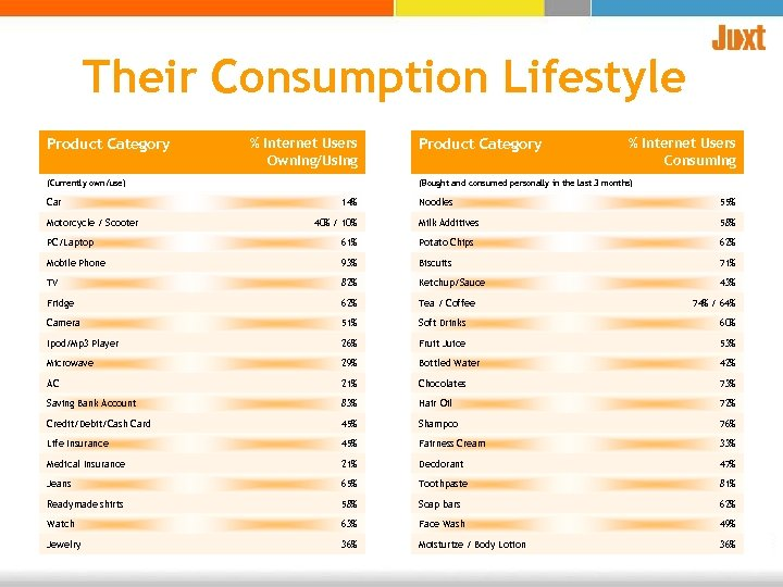Their Consumption Lifestyle Product Category % Internet Users Owning/Using (Currently own/use) Car Motorcycle /