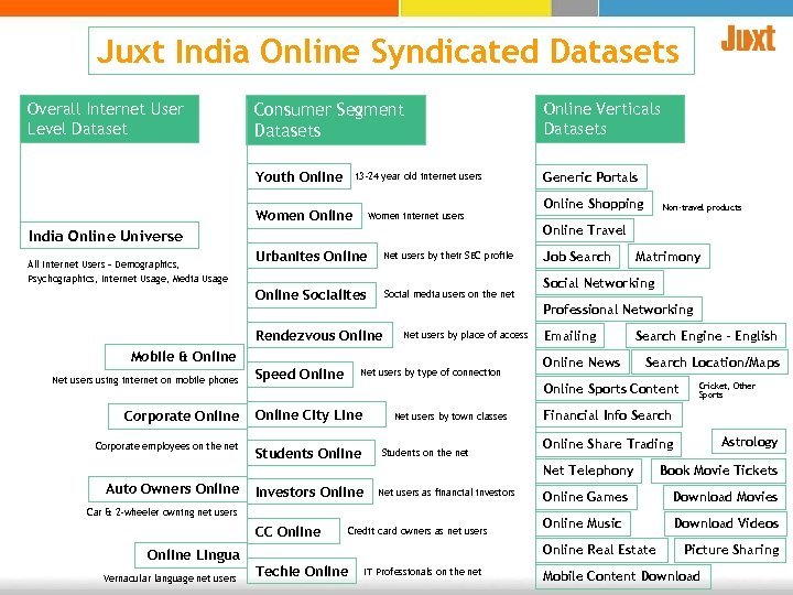 Juxt India Online Syndicated Datasets Consumer Segment Datasets Online Verticals Datasets Youth Online Overall