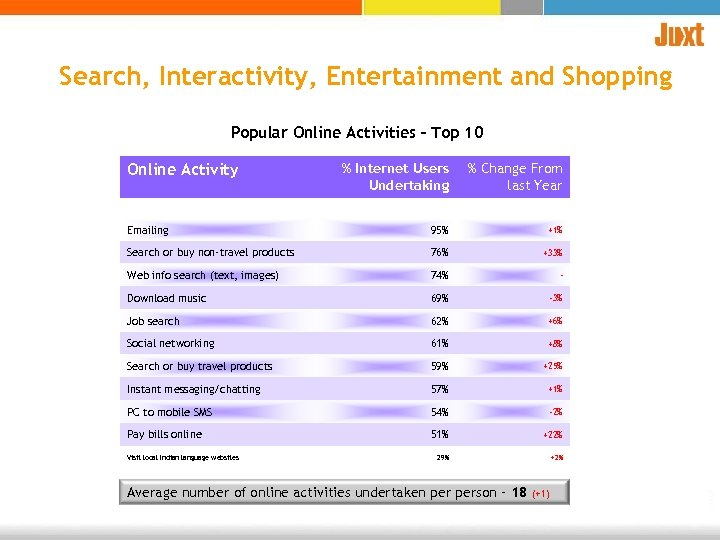 Search, Interactivity, Entertainment and Shopping Popular Online Activities – Top 10 % Internet Users