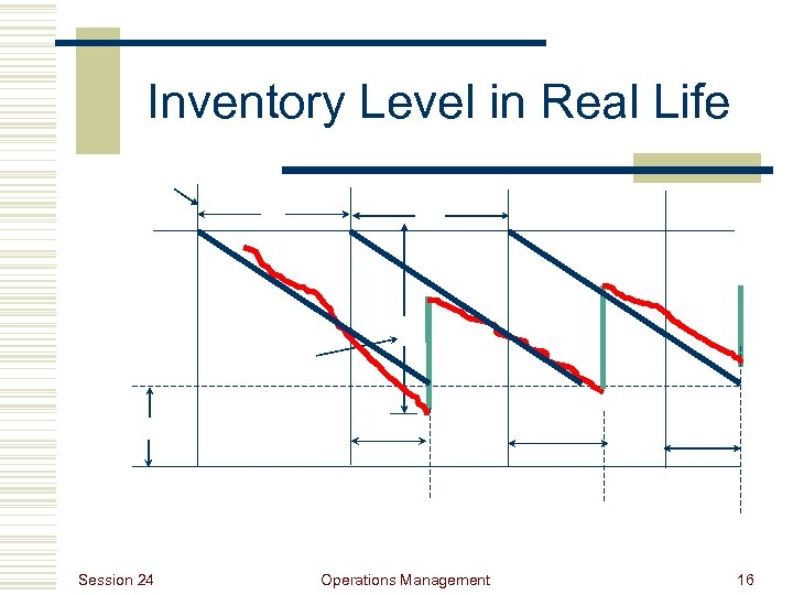 Inventory Level in Real Life Session 24 Operations Management 16
