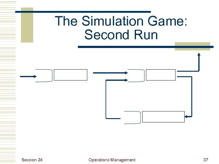The Simulation Game: Second Run Session 24 Operations Management 37