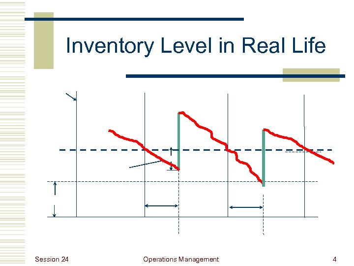 Inventory Level in Real Life Session 24 Operations Management 4