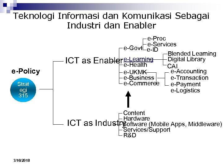 Teknologi Informasi dan Komunikasi Sebagai Industri dan Enabler ICT as e-Policy Strat egi 315