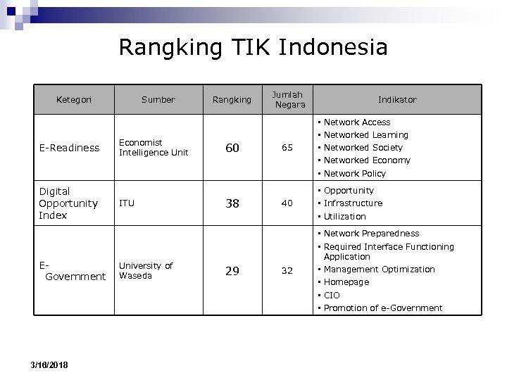 Rangking TIK Indonesia Ketegori E-Readiness Digital Opportunity Index EGovernment 3/16/2018 Sumber Economist Intelligence Unit