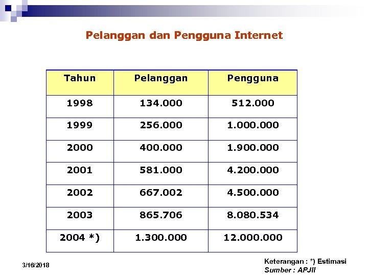 Pelanggan dan Pengguna Internet Tahun Pengguna 1998 134. 000 512. 000 1999 256. 000