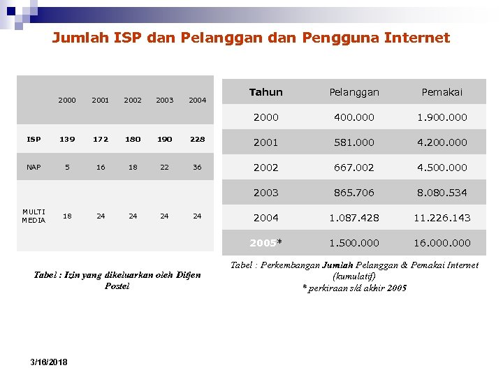 Jumlah ISP dan Pelanggan dan Pengguna Internet 2001 2002 2003 2004 Tahun Pelanggan Pemakai