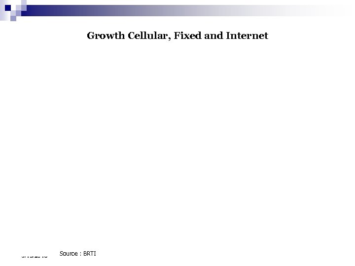 Growth Cellular, Fixed and Internet 3/16/2018 Source : BRTI