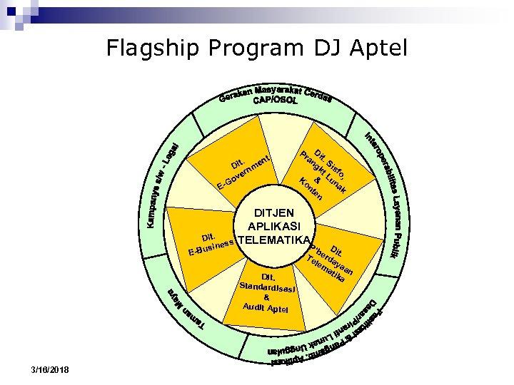 Flagship Program DJ Aptel nt t. Di nme er ov G E- Pr Di