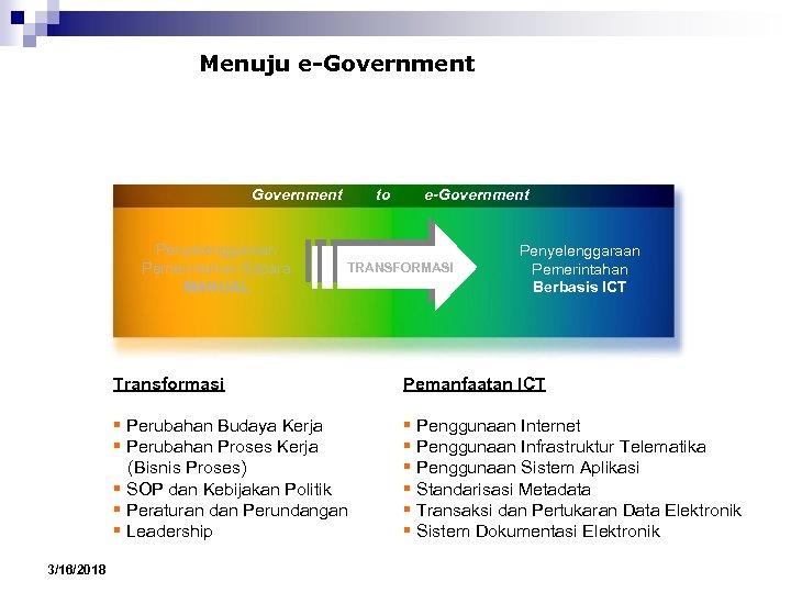 Menuju e-Government Penyelenggaraan Pemerintahan Secara MANUAL to e-Government TRANSFORMASI Penyelenggaraan Pemerintahan Berbasis ICT Transformasi
