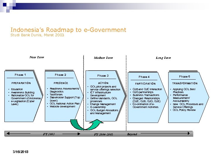 Indonesia's Roadmap to e-Government Studi Bank Dunia, Maret 2003 Near Term Medium Term Phase
