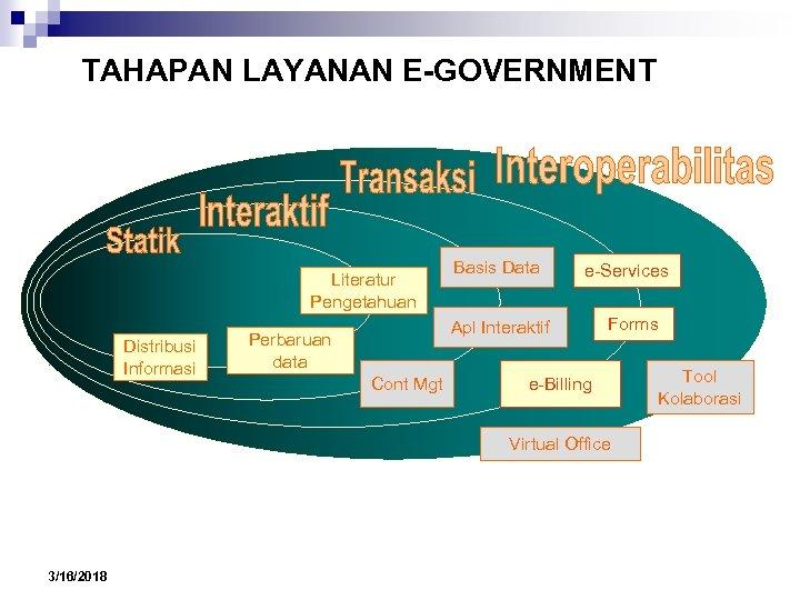 TAHAPAN LAYANAN E-GOVERNMENT Literatur Pengetahuan Distribusi Informasi Basis Data e-Services Apl Interaktif Perbaruan data