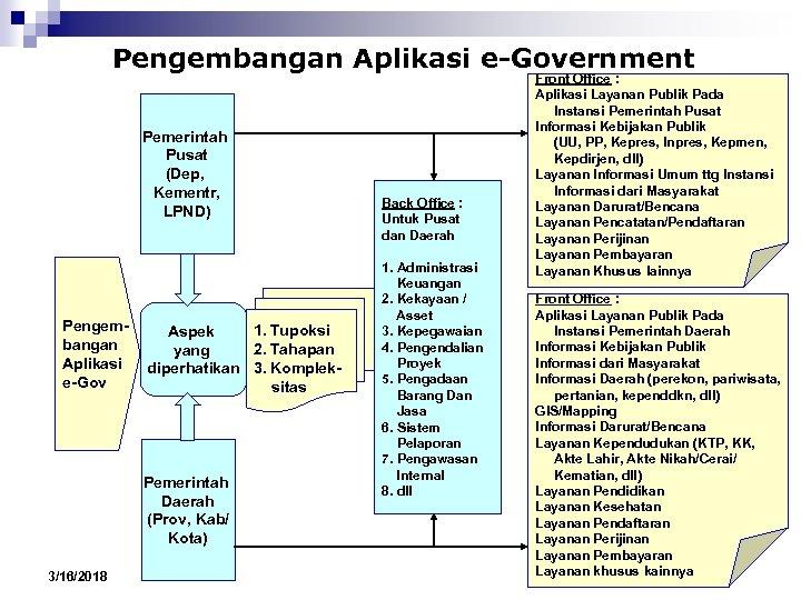 Pengembangan Aplikasi e-Government Pemerintah Pusat (Dep, Kementr, LPND) Pengembangan Aplikasi e-Gov 1. Tupoksi Aspek