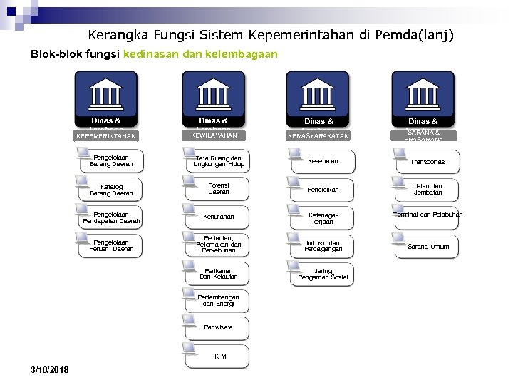 Kerangka Fungsi Sistem Kepemerintahan di Pemda(lanj) Blok-blok fungsi kedinasan dan kelembagaan Dinas & Lembaga