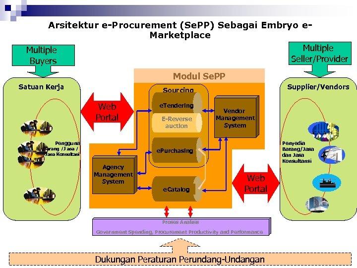 Arsitektur e-Procurement (Se. PP) Sebagai Embryo e. Marketplace Multiple Seller/Provider Buyers Modul Se. PP