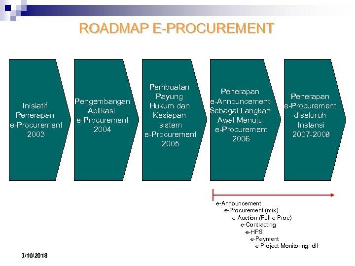 ROADMAP E-PROCUREMENT Inisiatif Penerapan e-Procurement 2003 Pengembangan Aplikasi e-Procurement 2004 Pembuatan Payung Hukum dan