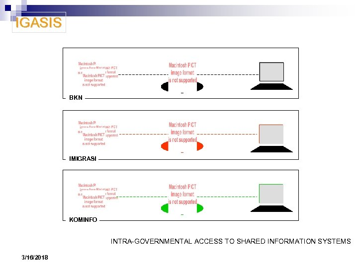 IGASIS BKN IMIGRASI KOMINFO INTRA-GOVERNMENTAL ACCESS TO SHARED INFORMATION SYSTEMS 3/16/2018