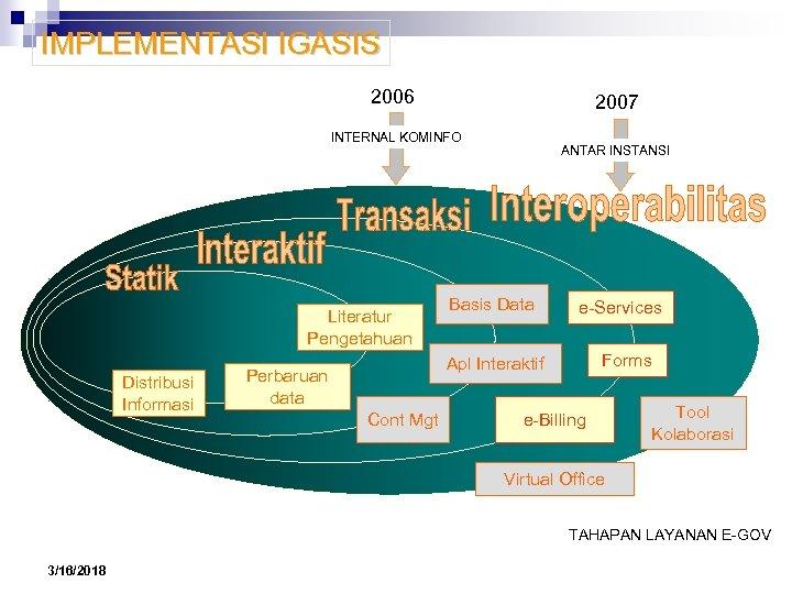 IMPLEMENTASI IGASIS 2006 2007 INTERNAL KOMINFO Literatur Pengetahuan Distribusi Informasi ANTAR INSTANSI Basis Data
