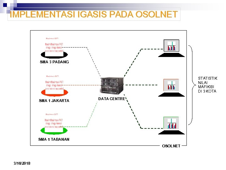 IMPLEMENTASI IGASIS PADA OSOLNET SMA 3 PADANG STATISTIK NILAI MAFIKIBI DI 3 KOTA SMA