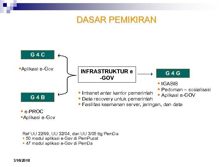 DASAR PEMIKIRAN G 4 C Aplikasi e-Gov G 4 B INFRASTRUKTUR e -GOV IGASIS