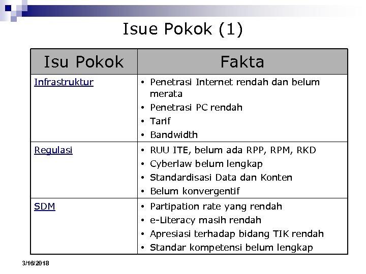 Isue Pokok (1) Isu Pokok Fakta Infrastruktur • Penetrasi Internet rendah dan belum merata