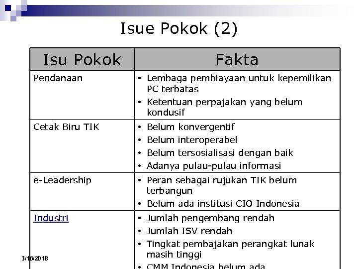 Isue Pokok (2) Isu Pokok Fakta Pendanaan • Lembaga pembiayaan untuk kepemilikan PC terbatas
