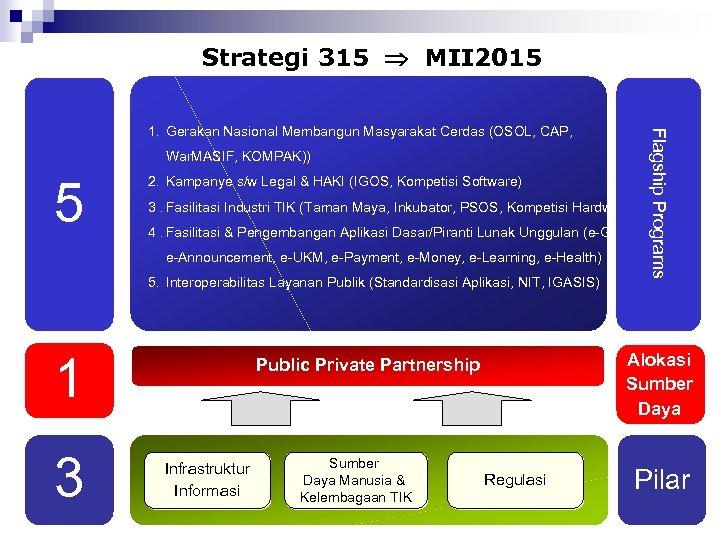 Strategi 315 MII 2015 War. MASIF, KOMPAK)) 5 2. Kampanye s/w Legal & HAKI